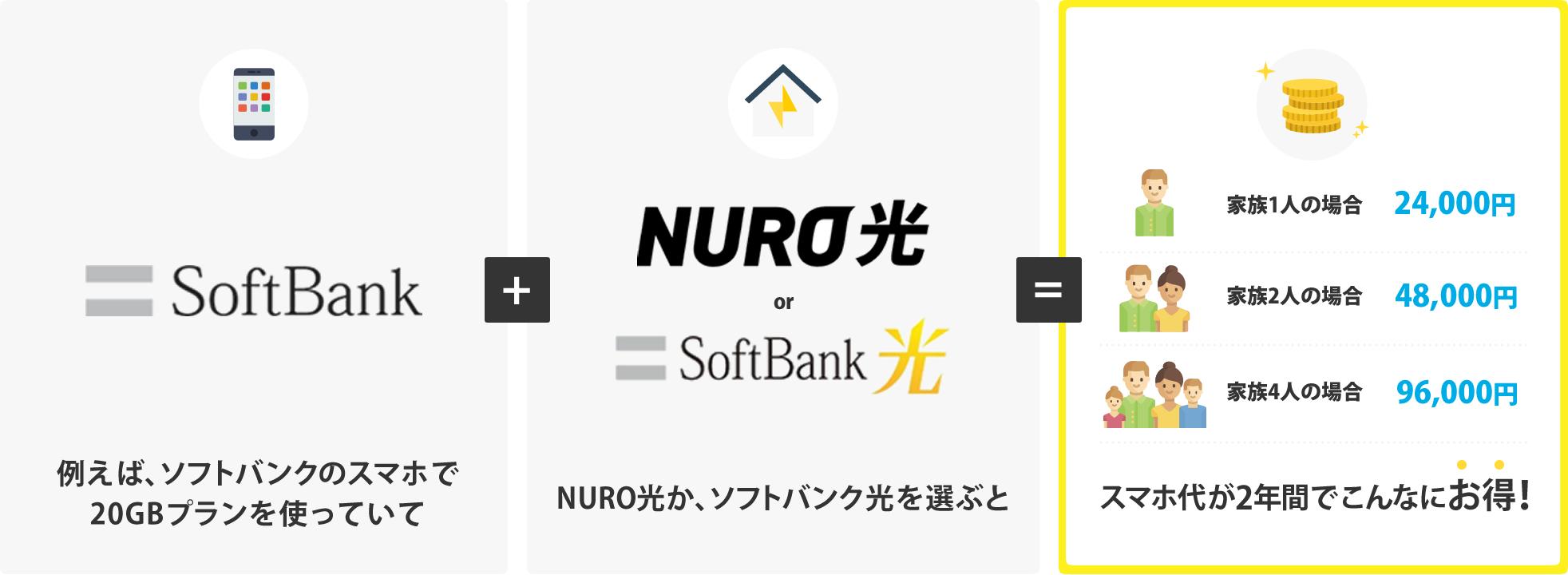 例えばSoftbankのスマホをご利用の方は、Softbank光を選ぶと月々のスマホ代が最もお得になります。