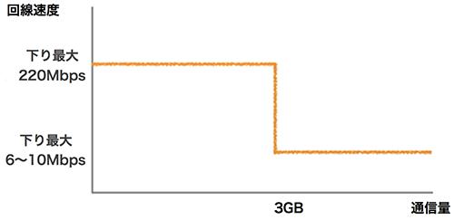 3%e6%97%a5%e3%81%a6%e3%82%993gb