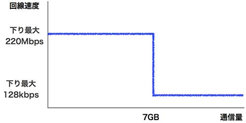 %e6%9c%88%e3%81%ab7gb