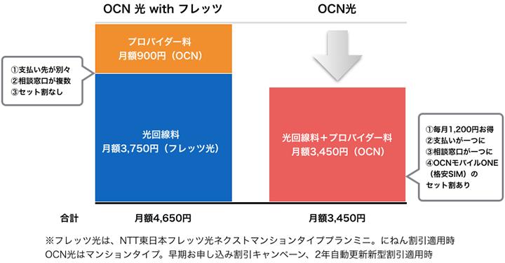 OCN光にする安くなる