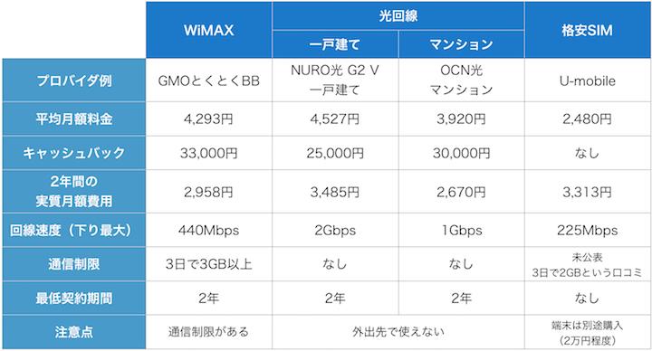 ネット回線の料金比較1月