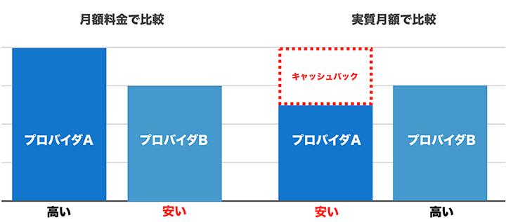 月額料金と実質月額の比較グラフ
