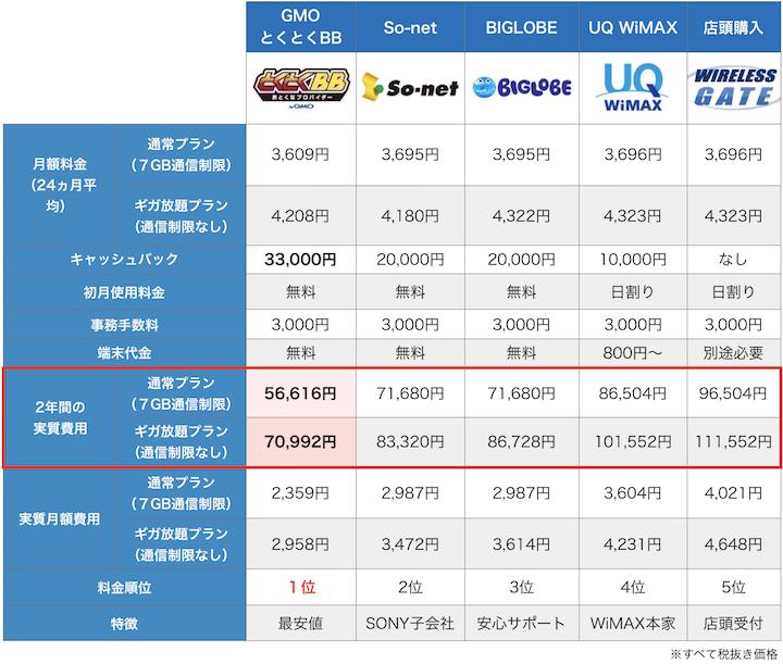 WiMAX料金比較一覧9月