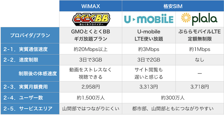 WiMAXと格安SIM2社の料金比較9月