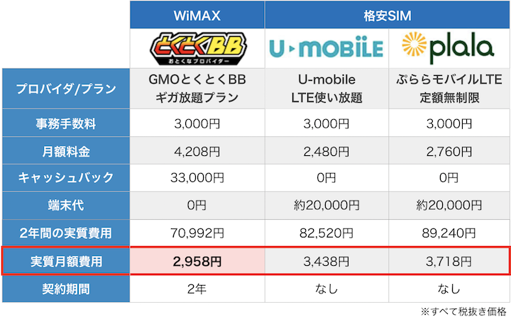 WiMAXと格安SIMの特徴9月