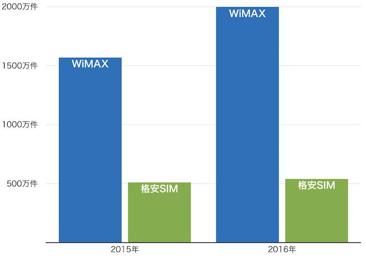 WiMAXと格安SIMの契約者数