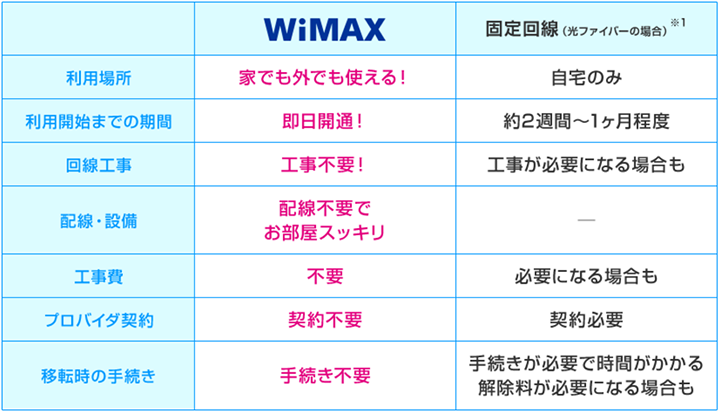WiMAXと固定回線の比較