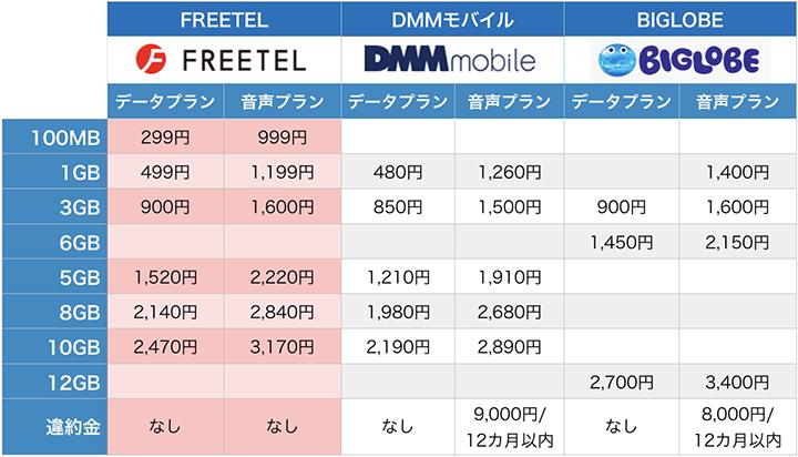FREETEL、DMM、BIGLOBEの比較表