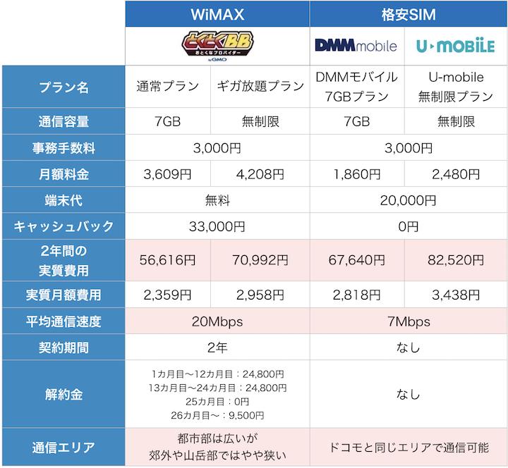 WiMAXと格安SIMの料金比較9月