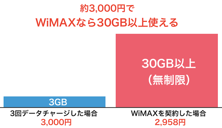 約3000円で30GB以上使える