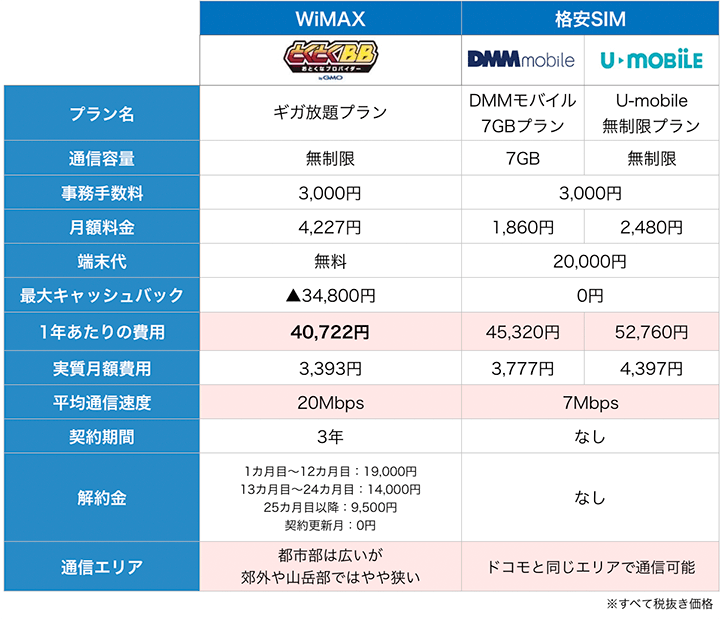 WiMAXと格安SIMの料金比較表WiMAXと格安SIMの料金比較表