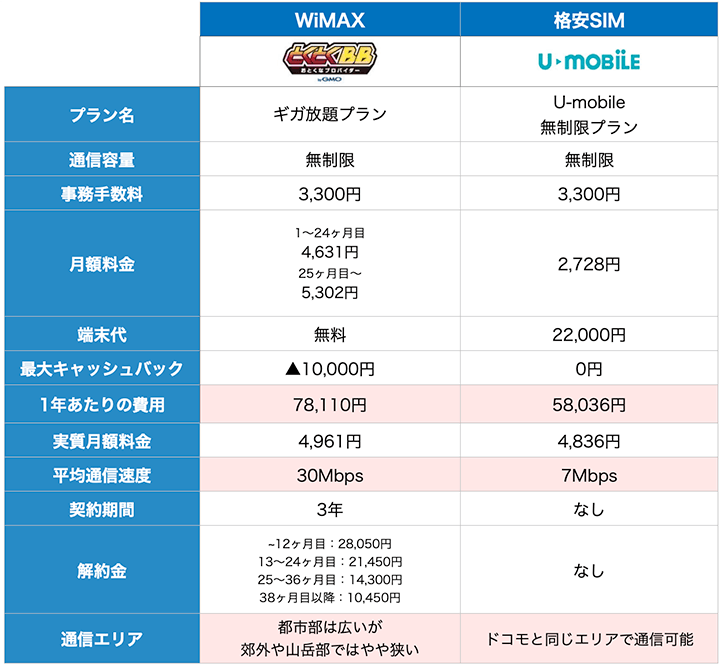 WiMAXと格安SIMの比較表