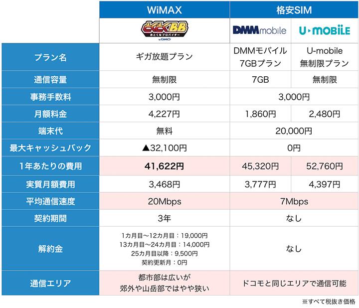 WiMAXと格安SIMの料金比較表
