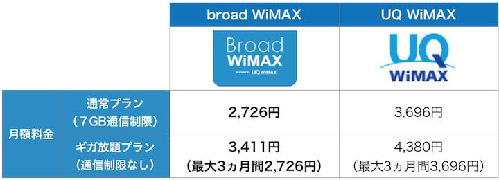 broad wimaxのプラン