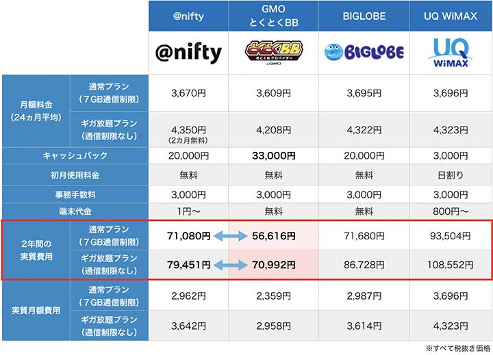 nifty%e3%81%ae%e6%af%94%e8%bc%83