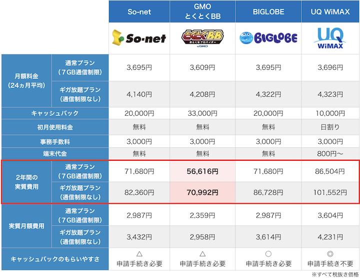 WiMAX各社の料金比較9月