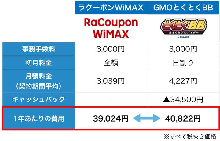 ラクーポンWiMAXとGMOとくとくBBの比較表
