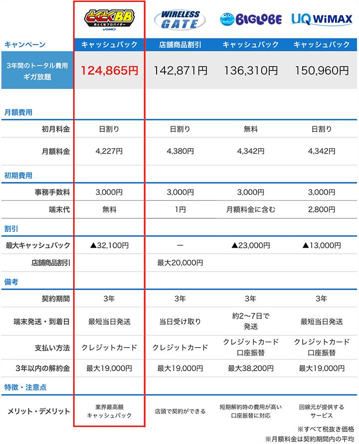 ヨドバシWiMAXと他プロバイダの特徴比較表