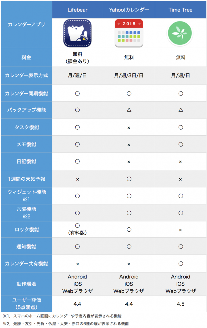カレンダー アプリ 比較表 最新版