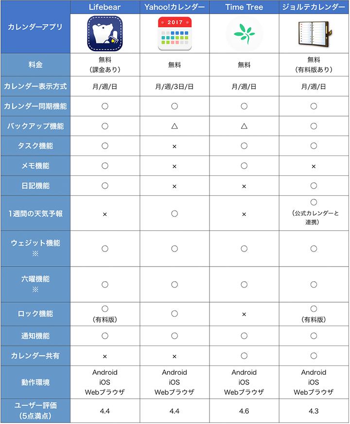 Yahoo!カレンダーヘルプ - アプリ版Yahoo!カレン …