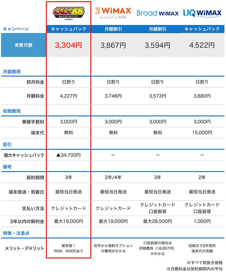 3wimaxと他社比較表