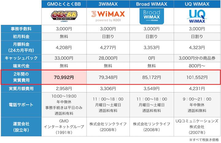 3WiMAXとGMOとくとくBB比較12月