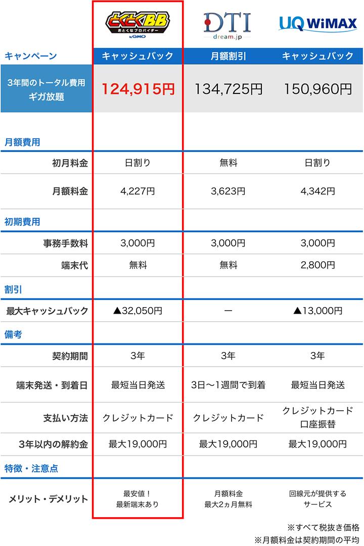 DTI WiMAXと他のプロバイダ料金比較表:6月度