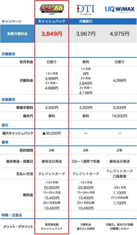 DTIと他プロバイダの料金比較表