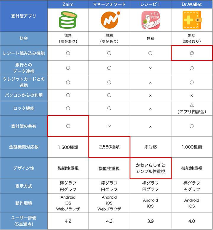 家計簿アプリランキング Iphone