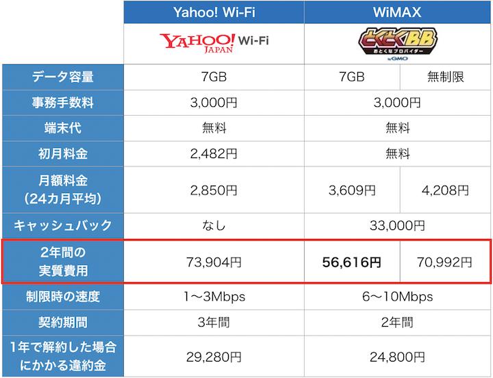 YahooWIFIとGMOとくとくBBの比較12月