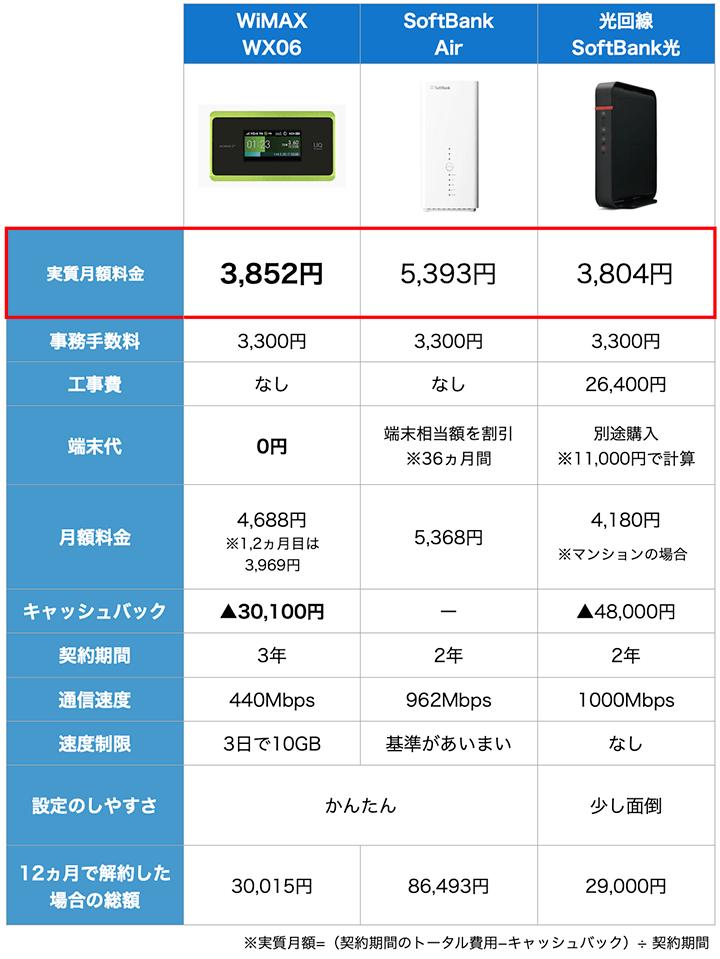 WiMAXとSoftBank、光回線の比較表