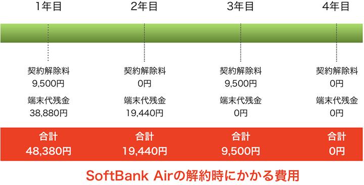 ソフトバンクエアーの解約時にかかる費用グラフ