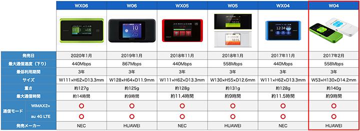 WiMAXルーター比較表