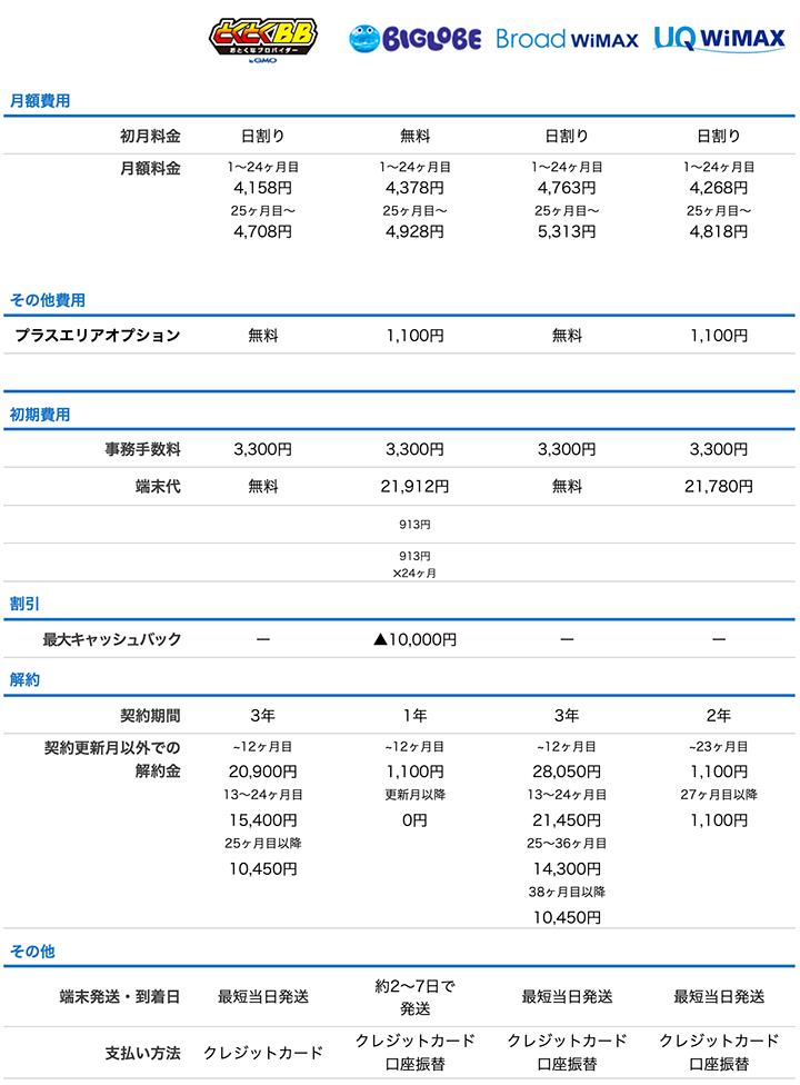 WiMAXプロバイダ大手4社の比較表