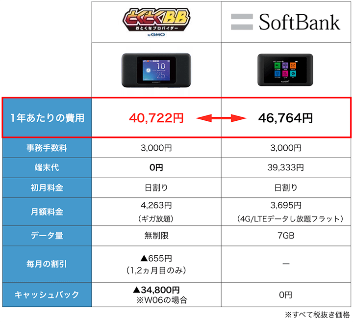 SoftBankとWiMAXの料金比較表:11月度