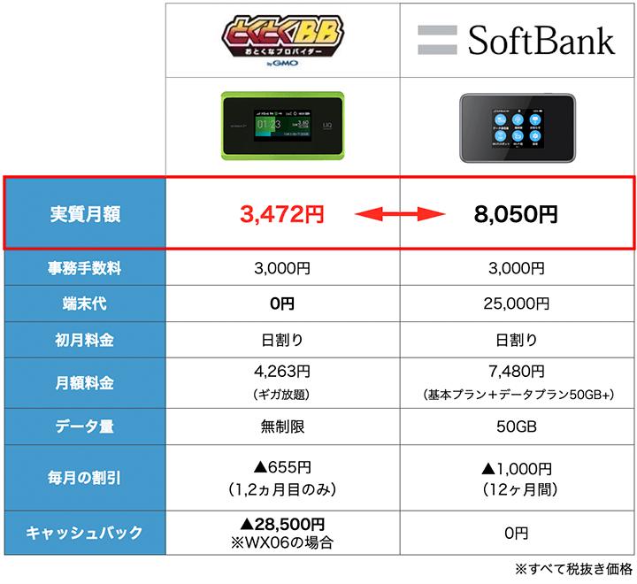 SoftBankとWiMAXの料金比較表:10月度