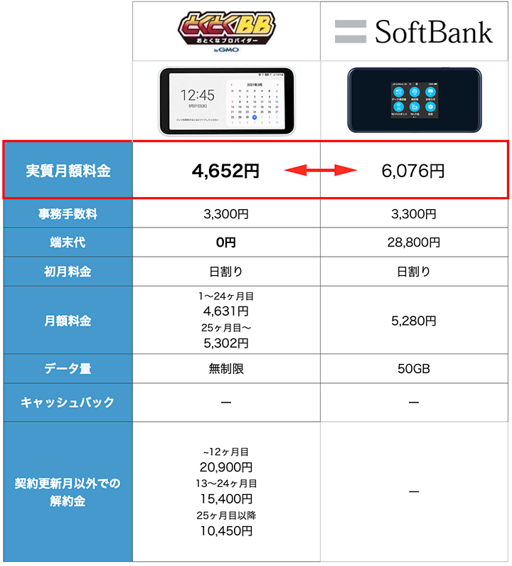 SoftBankとWiMAXの料金比較表