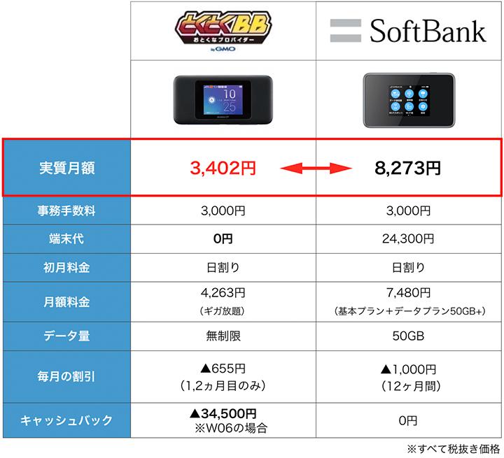 SoftBankとWiMAXの料金比較表:1月度