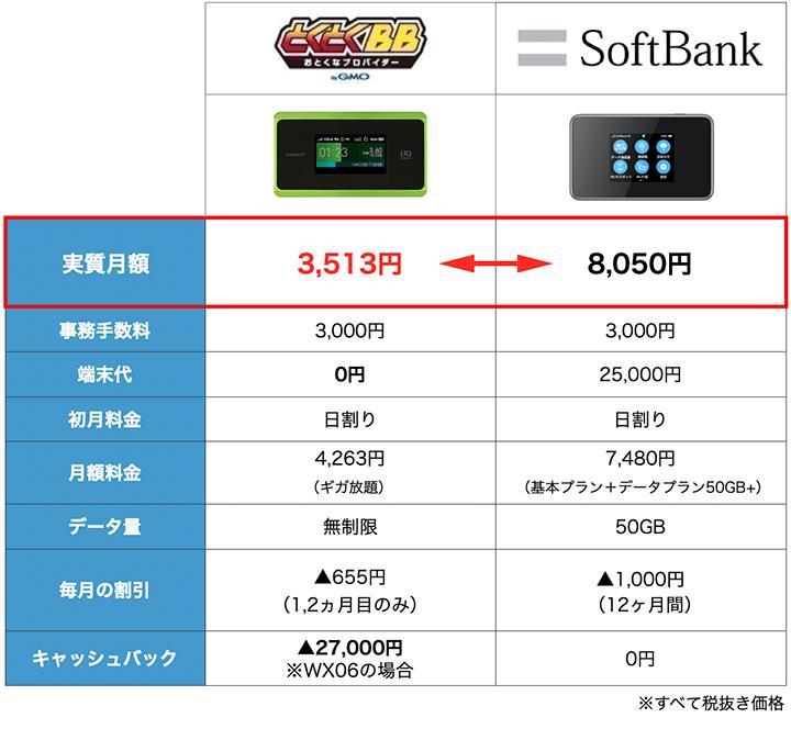 SoftBankとWiMAXの料金比較表:5月度