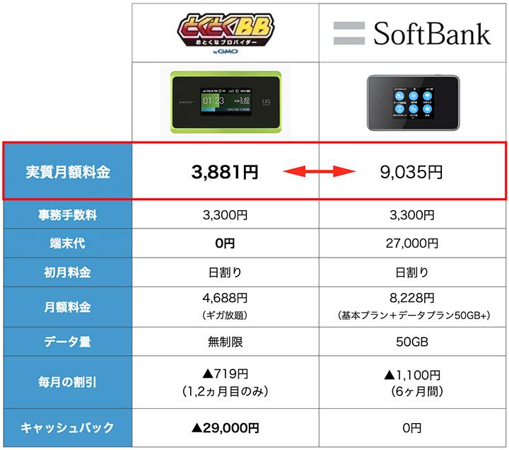 SoftBankとWiMAXの料金比較表:7月度