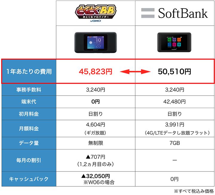 SoftBankとWiMAXの料金比較表:6月度