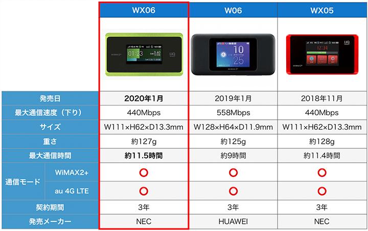 WX06、W06、WX05のスペック比較表