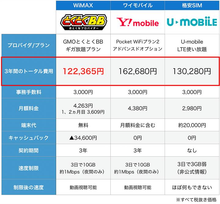 WiMAX、Ymobile、格安SIMの特徴比較表