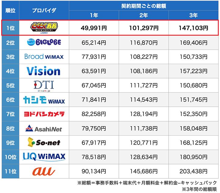 WiMAXプロバイダ 契約期間ごとの総額