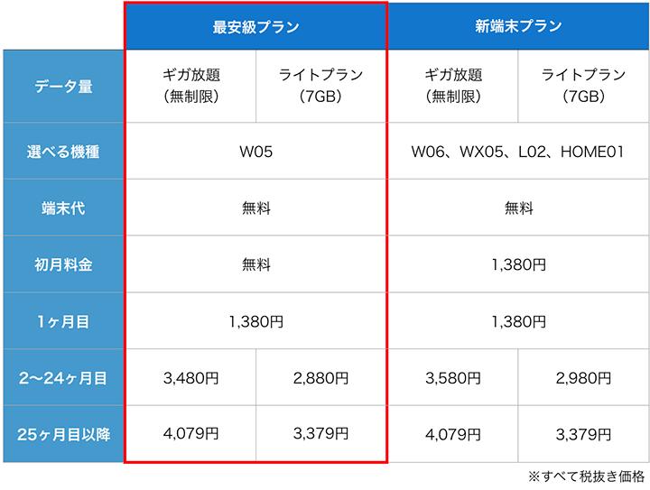 カシモWiMAXの料金早見表