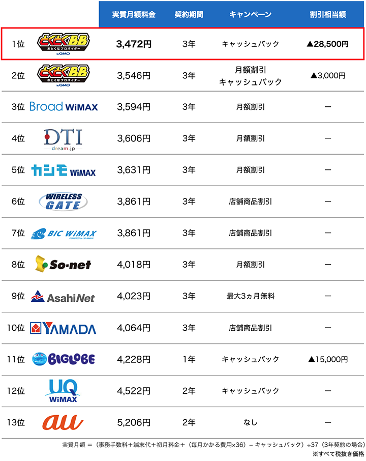 WiMAXプロバイダランキング表