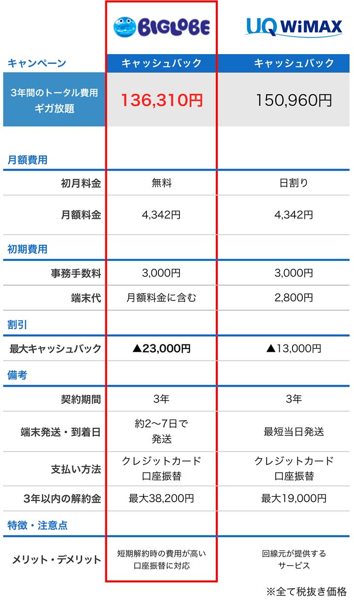 BIGLOBEとUQ WiMAXの特徴比較表