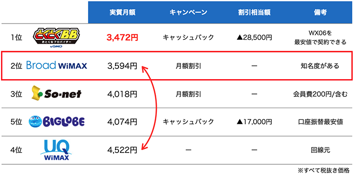 broad wimaxのランキング
