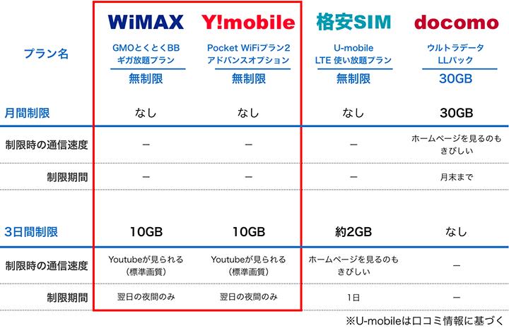 各モバイルルーターの通信制限比較表