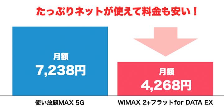 同じ無制限プランでも圧倒的にWiMAXのほうが安いことを説明するグラフ